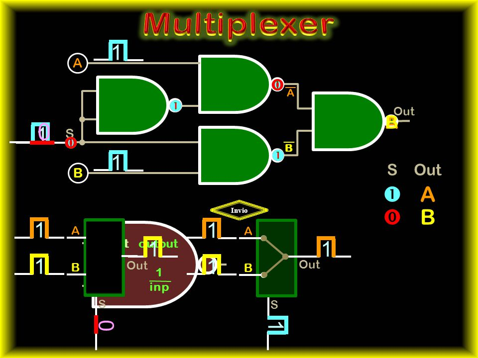 Multiplexer 1 1  A  B 1 1 1 1 1 A B             S Out A