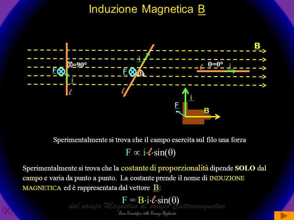 Induzione Magnetica B l l l F  ilsin() F = Bilsin() B i =90°