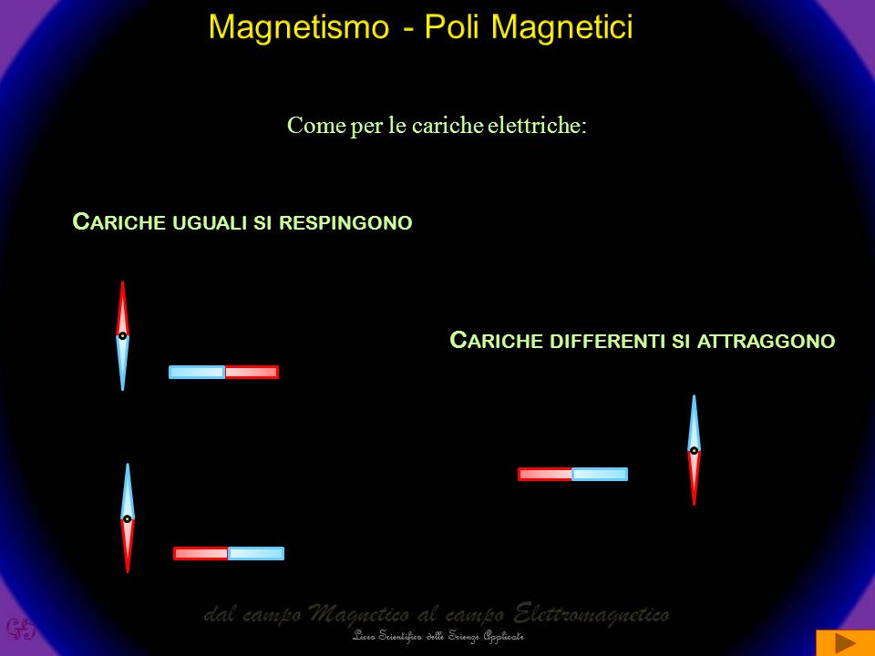 Magnetismo - Poli Magnetici