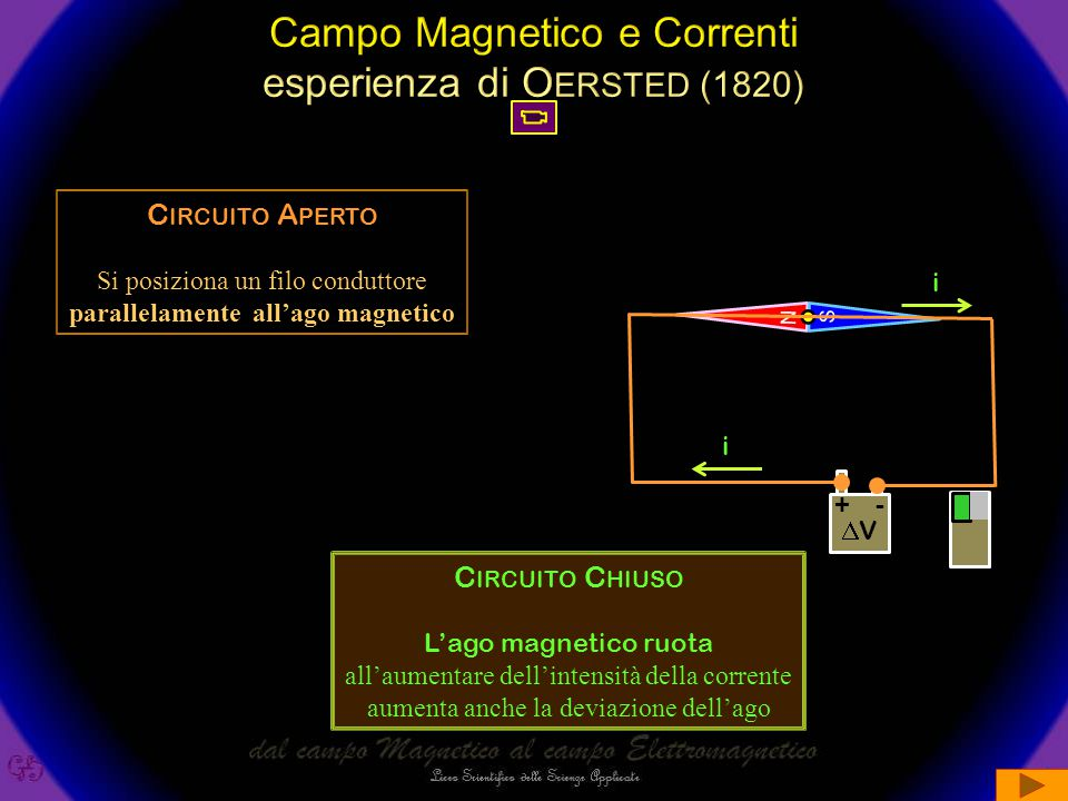 parallelamente all'ago magnetico