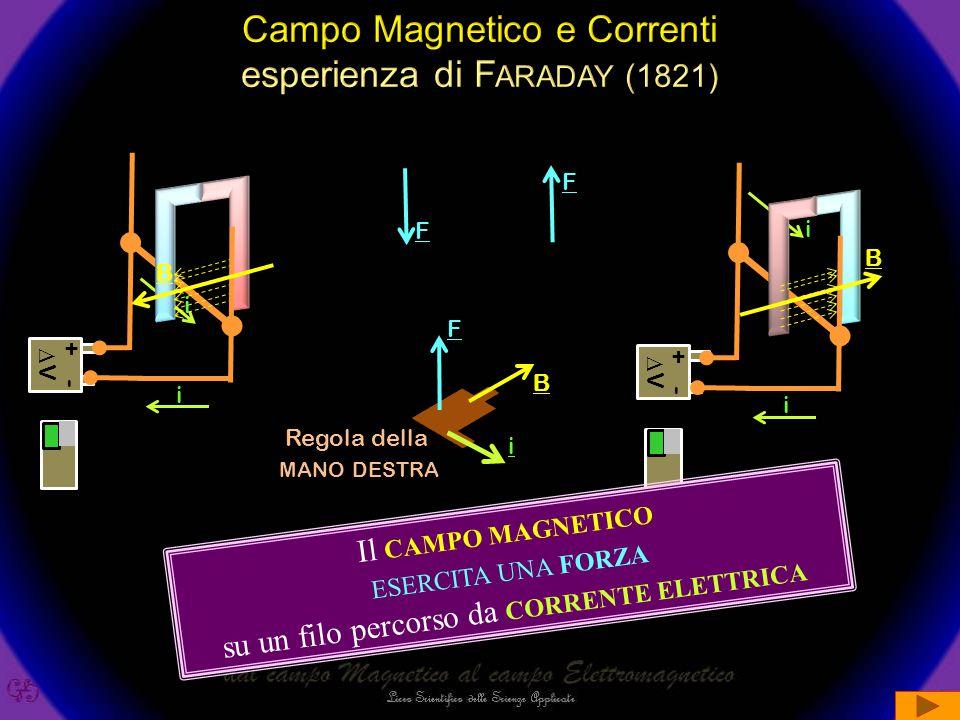 Campo Magnetico e Correnti esperienza di Faraday (1821)