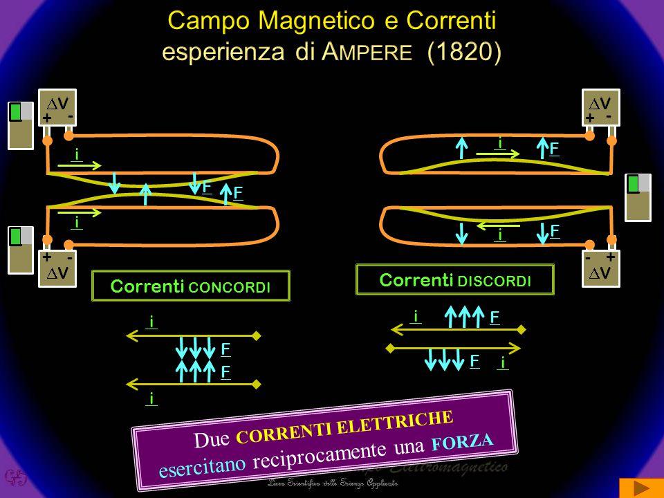 Campo Magnetico e Correnti esperienza di Ampere (1820)