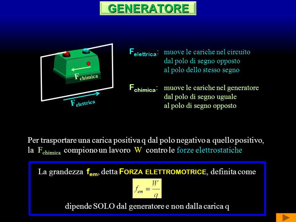 GENERATORE Felettrica: muove le cariche nel circuito Fchimica