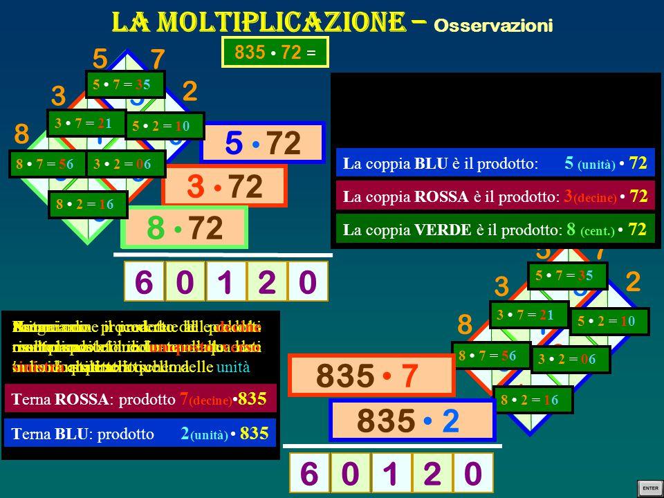 La Moltiplicazione – Osservazioni