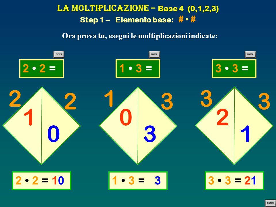 La Moltiplicazione – Base 4 (0,1,2,3) Step 1 – Elemento base: # • #