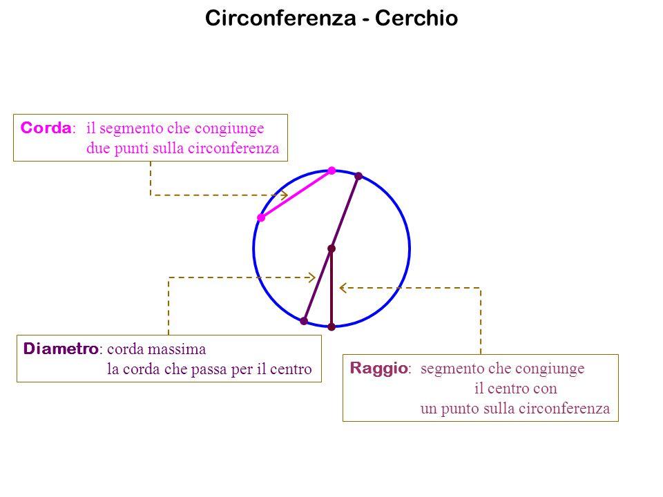 Circonferenza - Cerchio