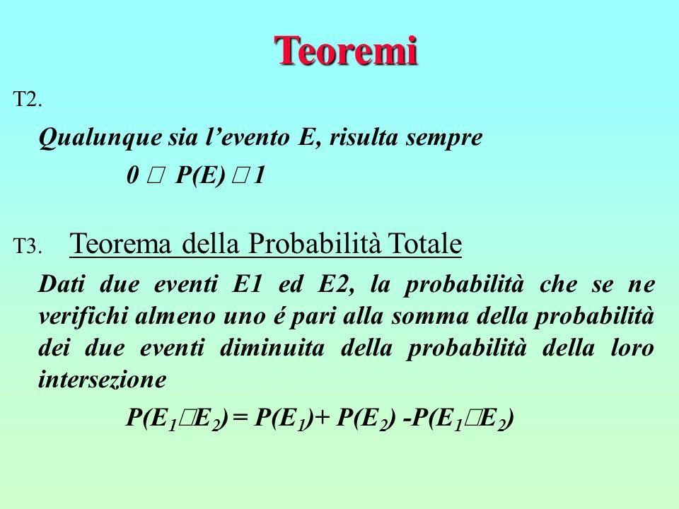 Teoremi Qualunque sia l'evento E, risulta sempre 0 £ P(E) £ 1