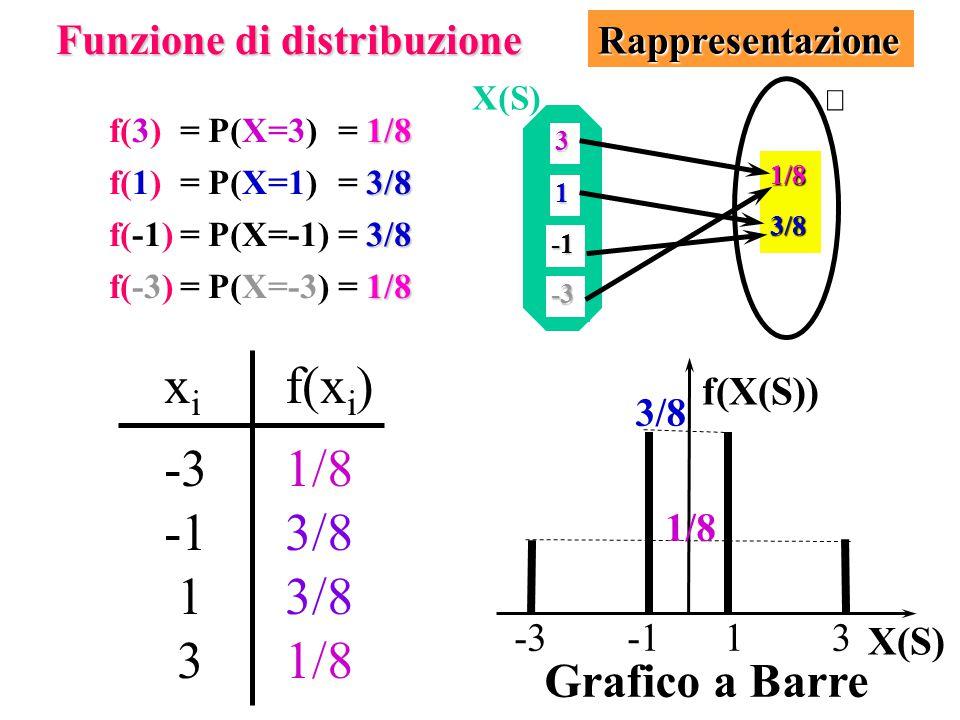 xi f(xi) -3 1/8 -1 3/8 1 3/8 3 1/8 Grafico a Barre