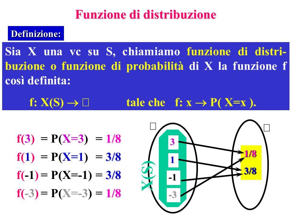 X(S) Funzione di distribuzione