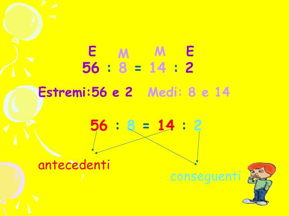 E M E M 56 : 8 = 14 : 2 Estremi:56 e 2 Medi: 8 e 14 antecedenti conseguenti