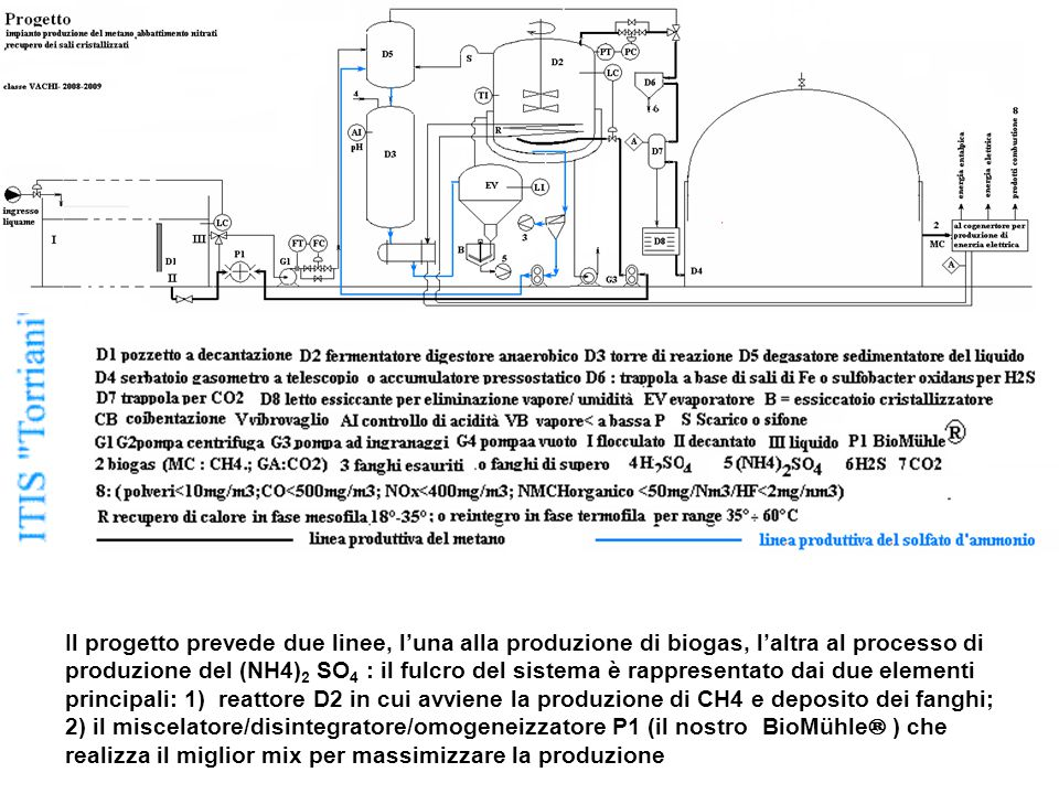 Il progetto prevede due linee, l'una alla produzione di biogas, l'altra al processo di produzione del (NH4)2 SO4 : il fulcro del sistema è rappresentato dai due elementi principali: 1) reattore D2 in cui avviene la produzione di CH4 e deposito dei fanghi; 2) il miscelatore/disintegratore/omogeneizzatore P1 (il nostro BioMühle® ) che realizza il miglior mix per massimizzare la produzione