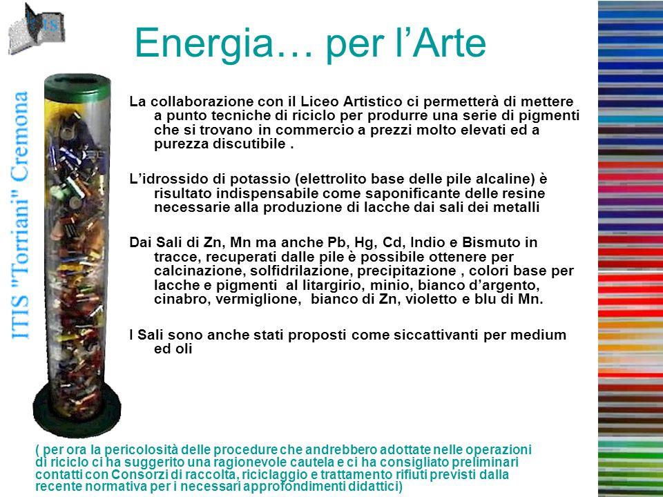 Energia… per l'Arte