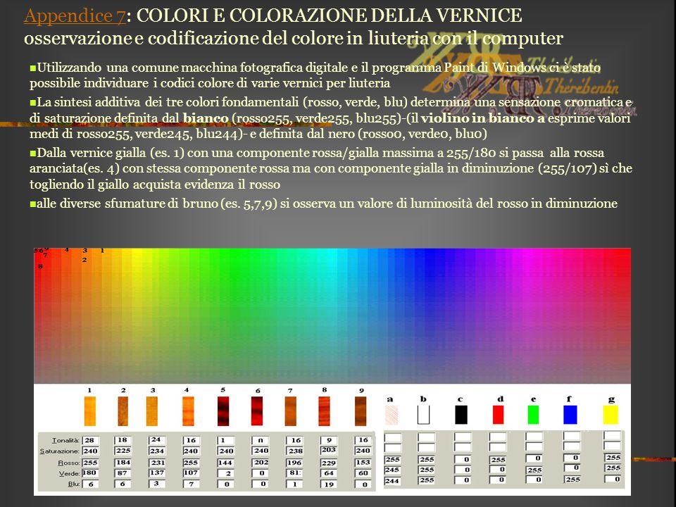 Appendice 7: COLORI E COLORAZIONE DELLA VERNICE osservazione e codificazione del colore in liuteria con il computer
