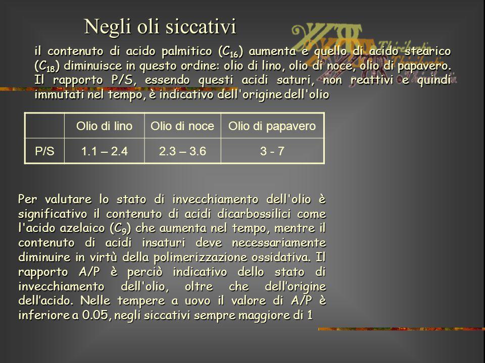 Negli oli siccativi