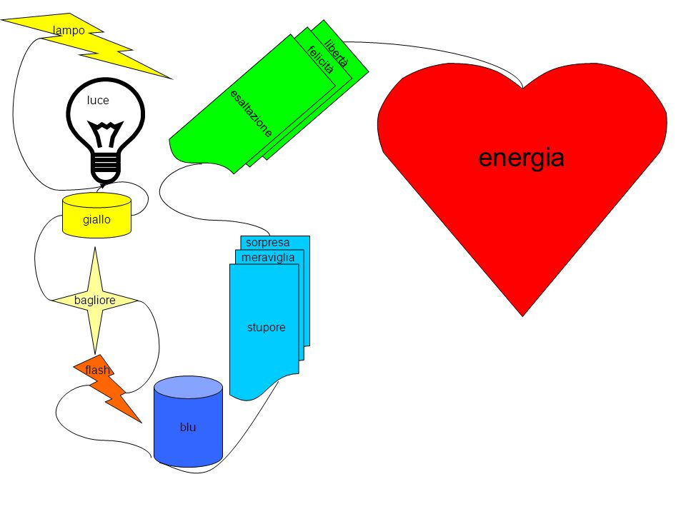energia lampo libertà esaltazione felicità luce giallo sorpresa