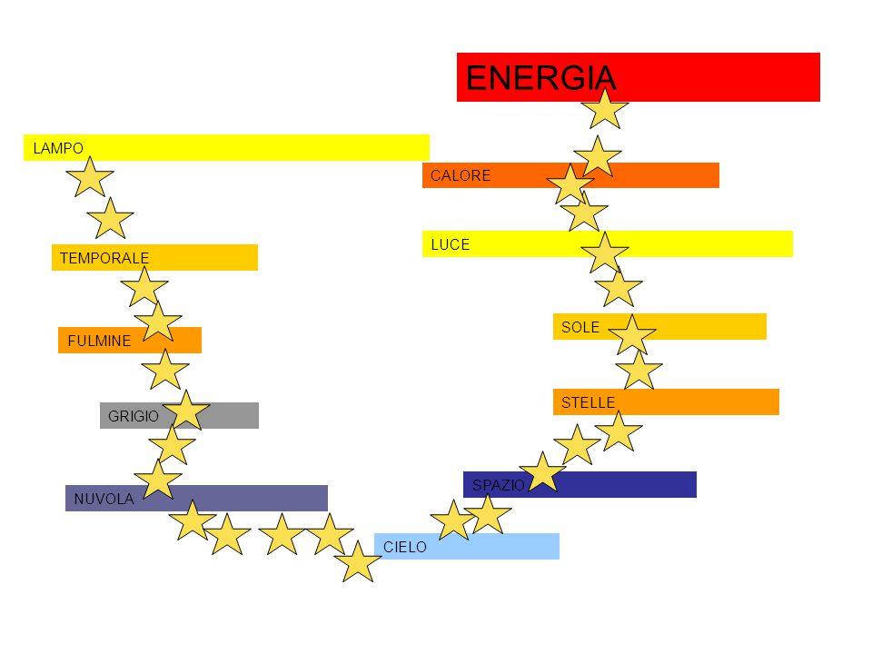ENERGIA LAMPO CALORE LUCE TEMPORALE SOLE FULMINE STELLE GRIGIO SPAZIO