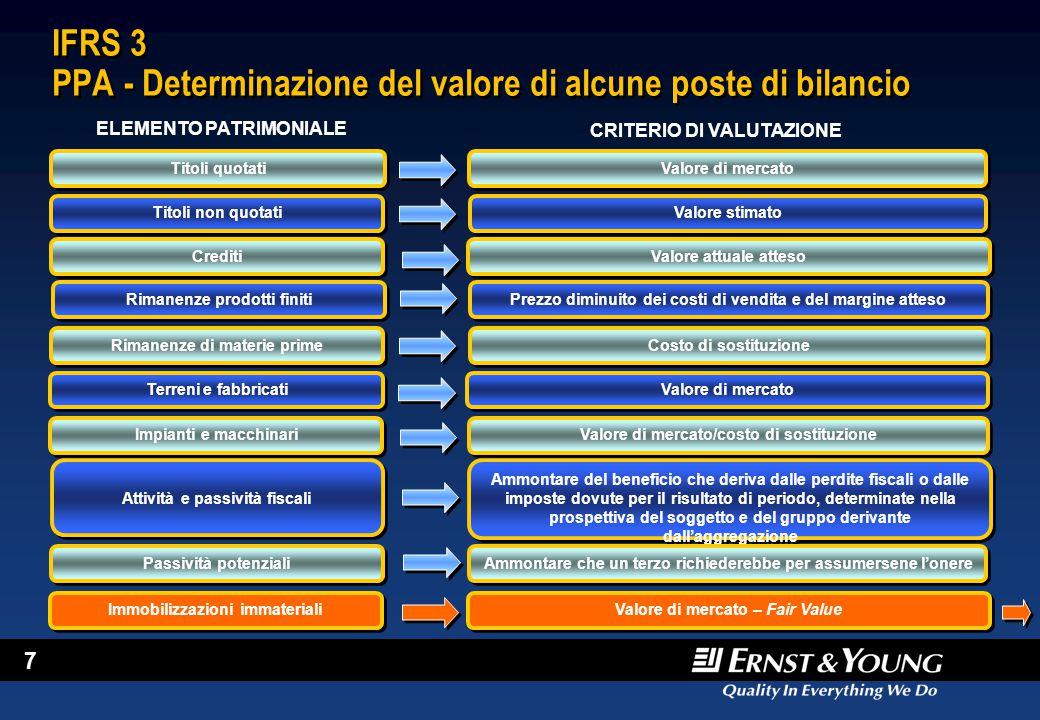 IFRS 3 PPA - Determinazione del valore di alcune poste di bilancio