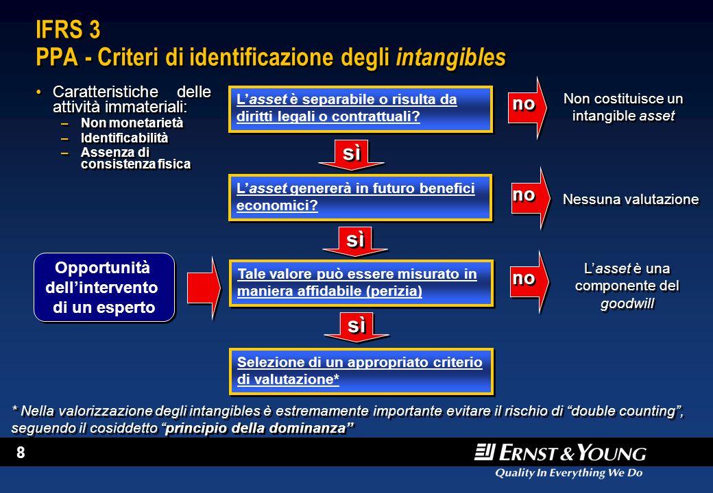 IFRS 3 PPA - Criteri di identificazione degli intangibles