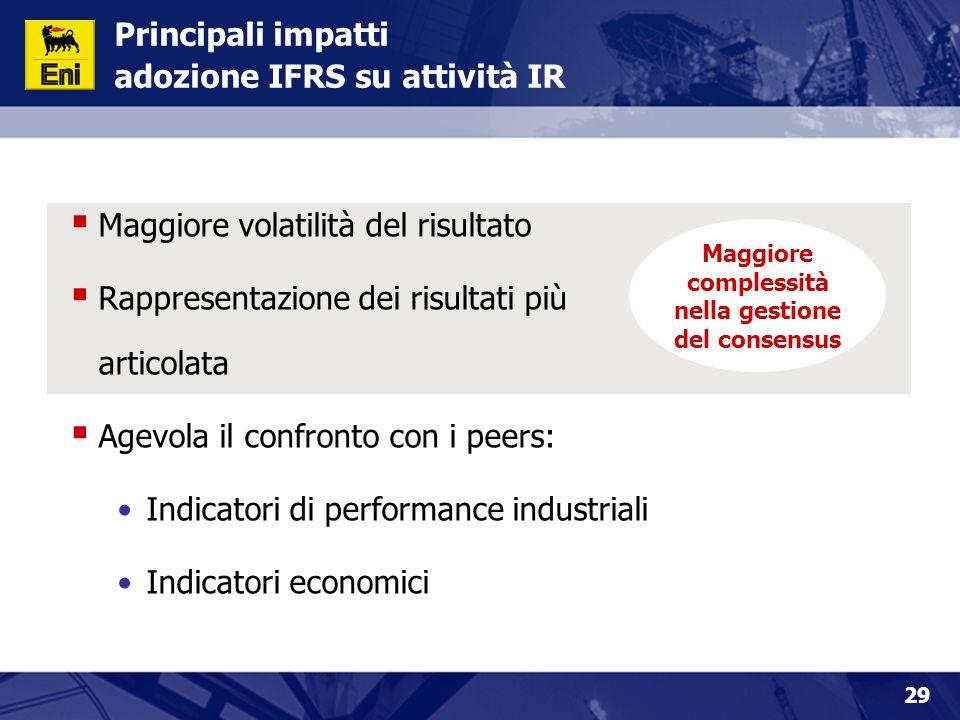 Principali impatti adozione IFRS su attività IR