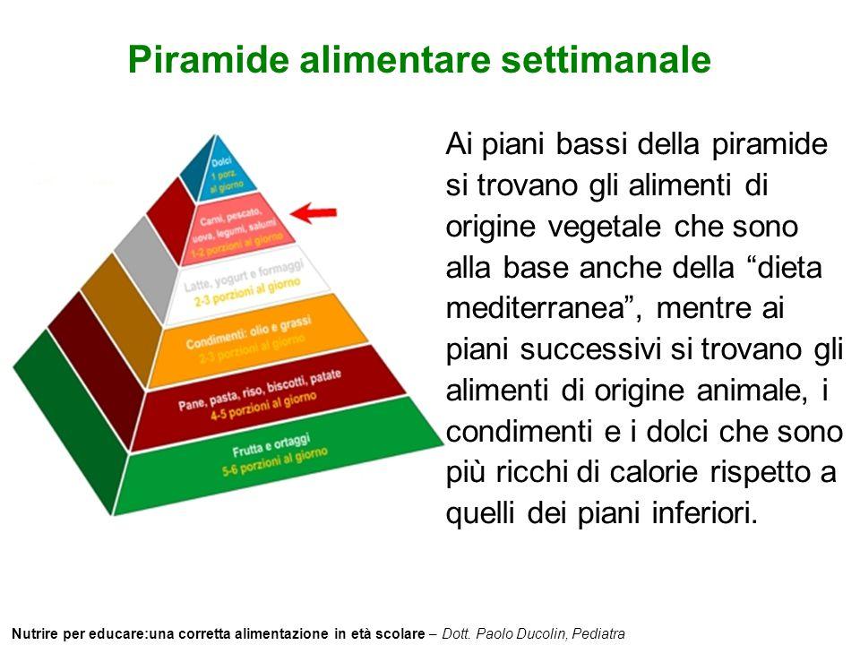 Piramide alimentare settimanale