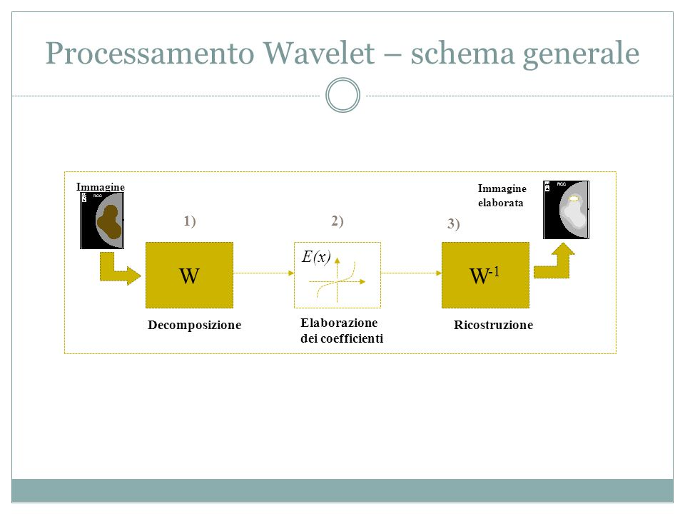 Processamento Wavelet – schema generale