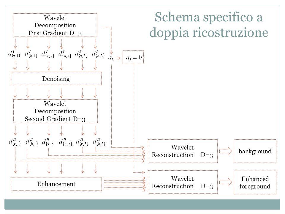 Schema specifico a doppia ricostruzione