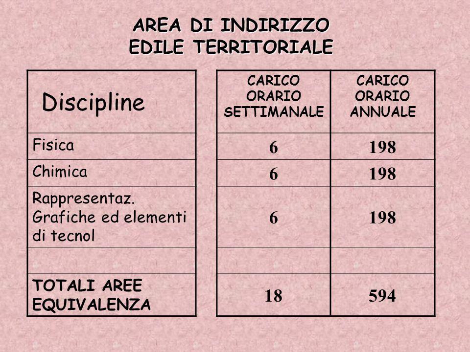 CARICO ORARIO SETTIMANALE