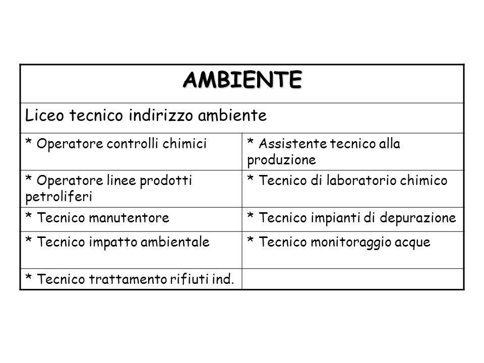 AMBIENTE Liceo tecnico indirizzo ambiente