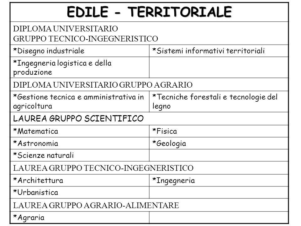 EDILE - TERRITORIALE DIPLOMA UNIVERSITARIO GRUPPO TECNICO-INGEGNERISTICO. *Disegno industriale. *Sistemi informativi territoriali.