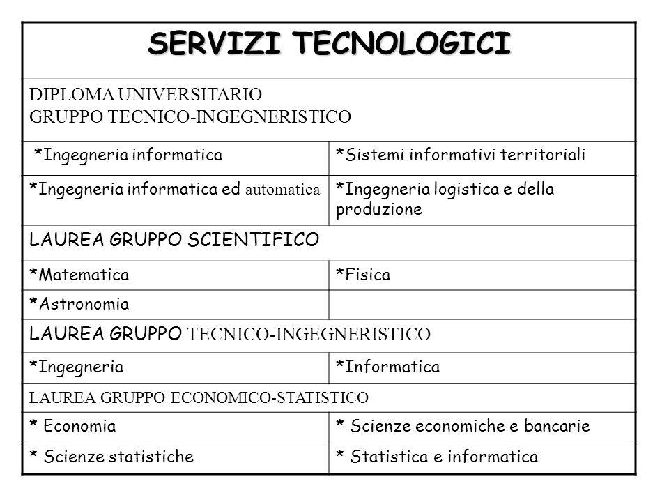 SERVIZI TECNOLOGICI DIPLOMA UNIVERSITARIO GRUPPO TECNICO-INGEGNERISTICO. *Ingegneria informatica.