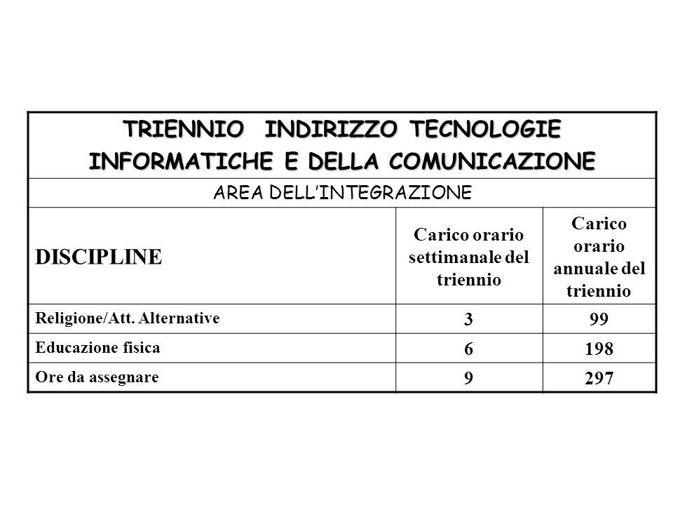 TRIENNIO INDIRIZZO TECNOLOGIE INFORMATICHE E DELLA COMUNICAZIONE