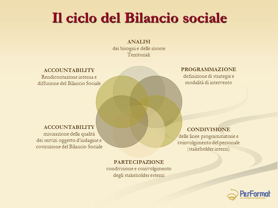 Il ciclo del Bilancio sociale
