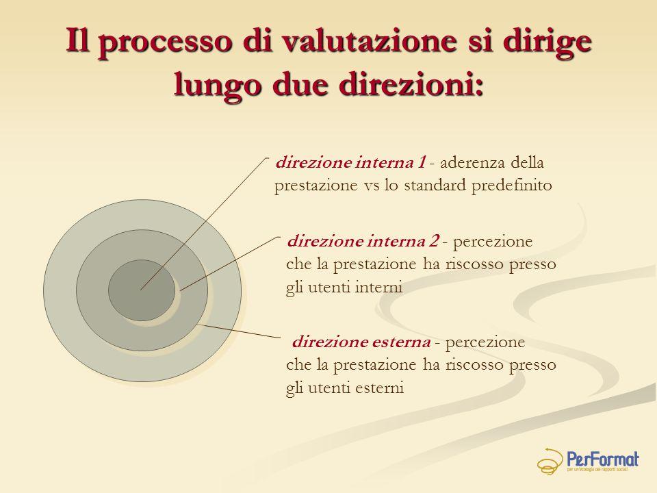 Il processo di valutazione si dirige lungo due direzioni: