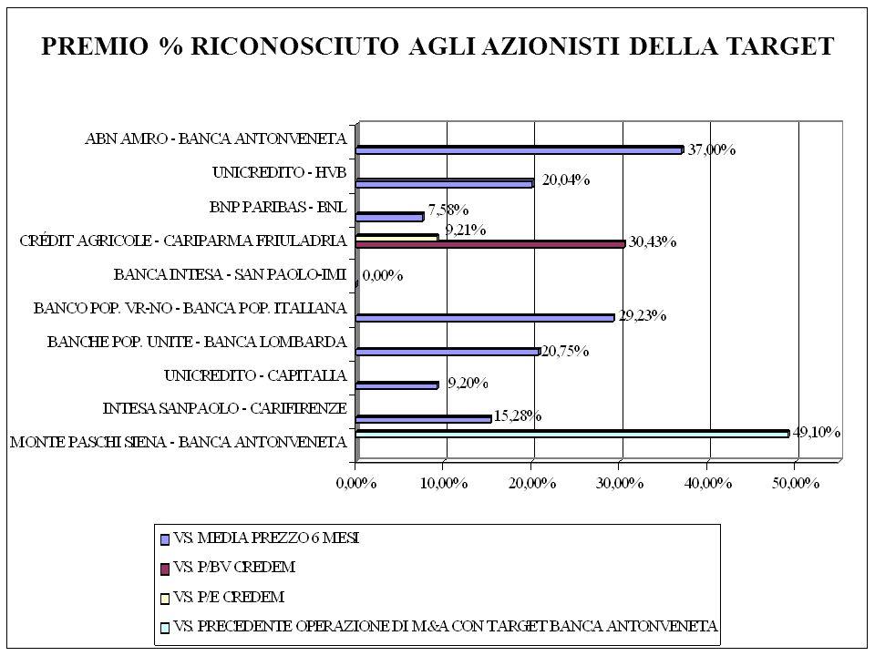 PREMIO % RICONOSCIUTO AGLI AZIONISTI DELLA TARGET