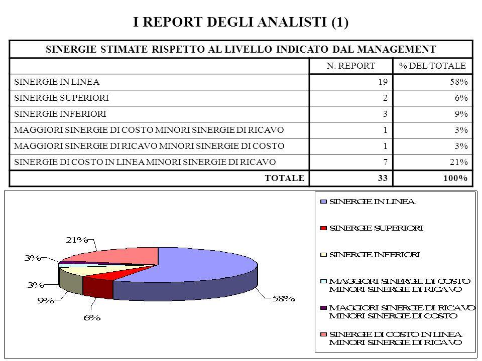 I REPORT DEGLI ANALISTI (1)
