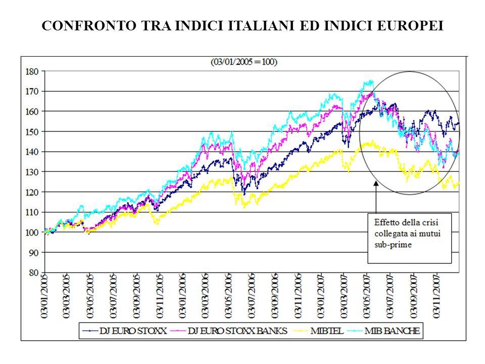 CONFRONTO TRA INDICI ITALIANI ED INDICI EUROPEI