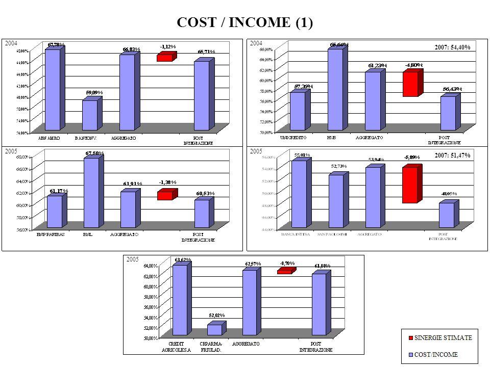 COST / INCOME (1) 2004 2004 2007: 54,40% 2005 2005 2007: 51,47% 2005