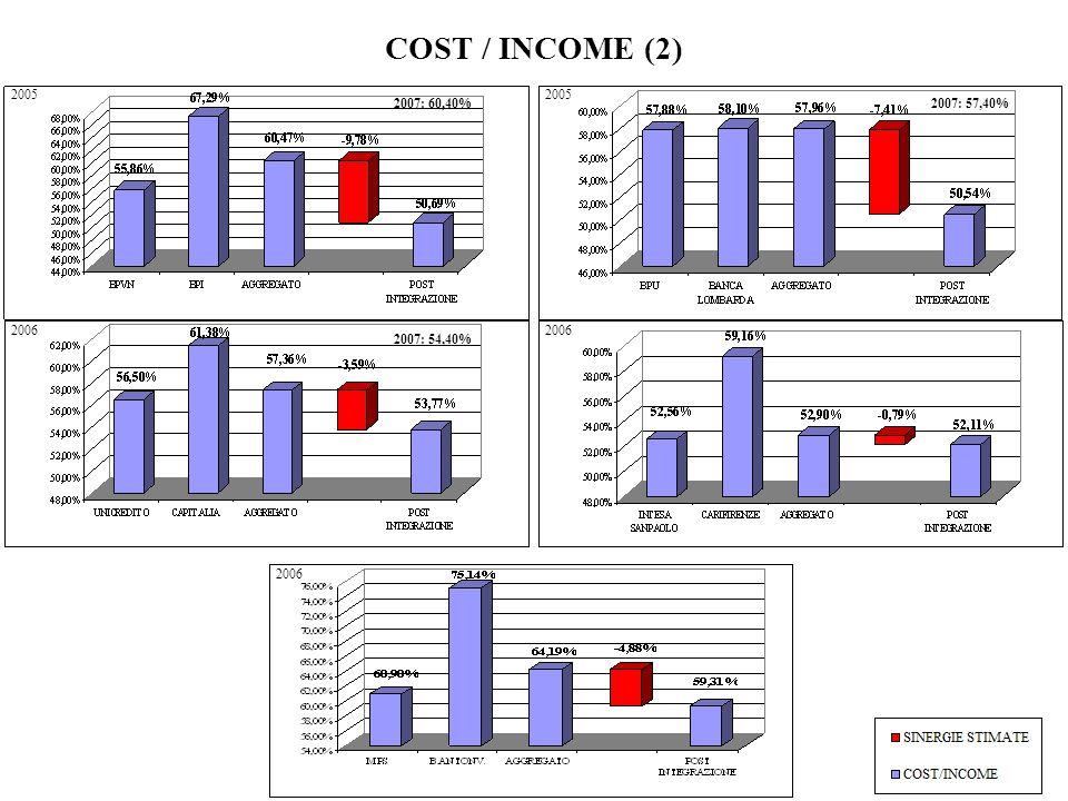COST / INCOME (2) 2005 2005 2007: 60,40% 2007: 57,40% 2006 2006 2007: 54,40% 2006