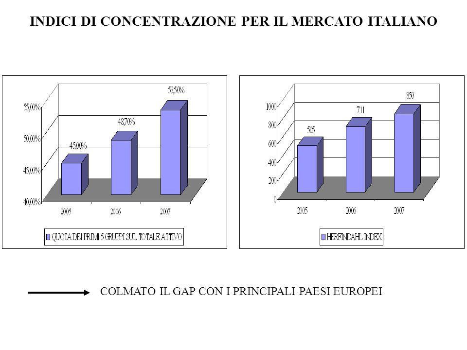 INDICI DI CONCENTRAZIONE PER IL MERCATO ITALIANO