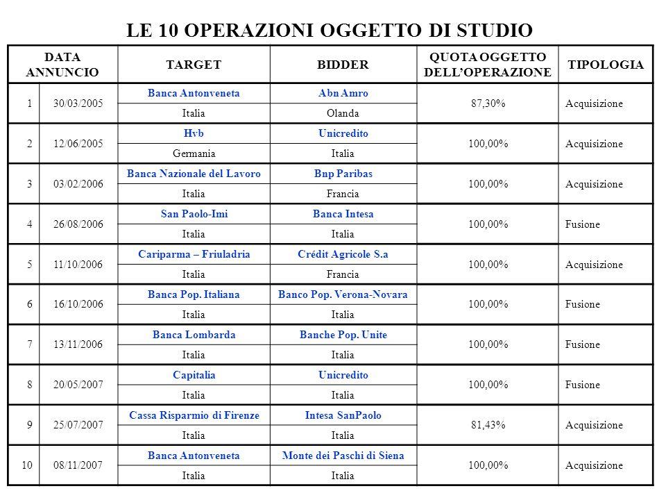 LE 10 OPERAZIONI OGGETTO DI STUDIO