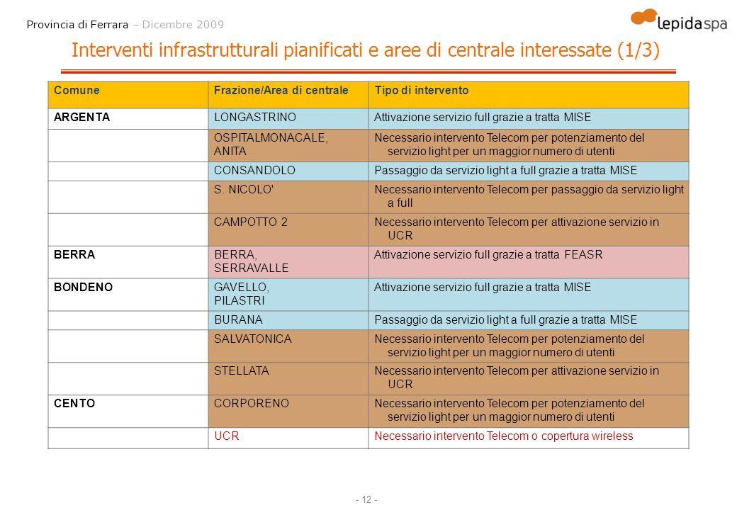Interventi infrastrutturali pianificati e aree di centrale interessate (1/3)