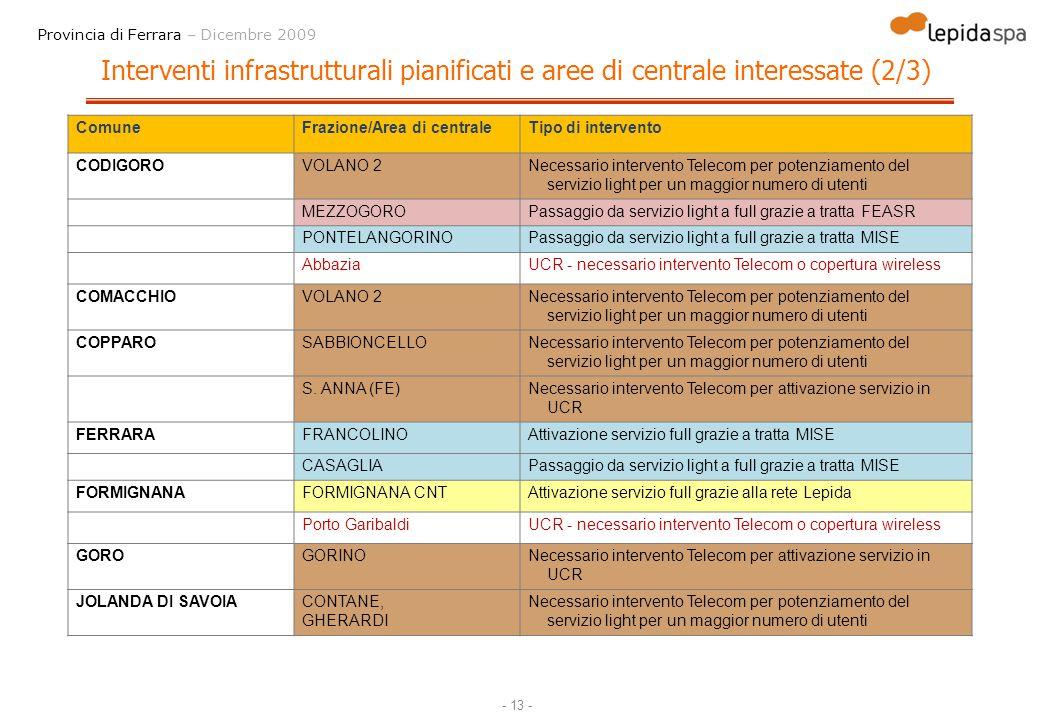 Interventi infrastrutturali pianificati e aree di centrale interessate (2/3)