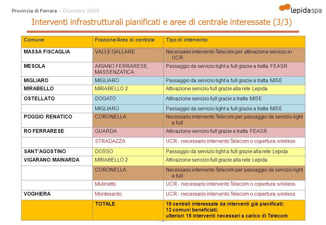 Interventi infrastrutturali pianificati e aree di centrale interessate (3/3)