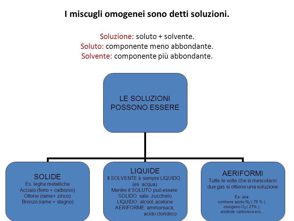 I miscugli omogenei sono detti soluzioni. Soluzione: soluto + solvente