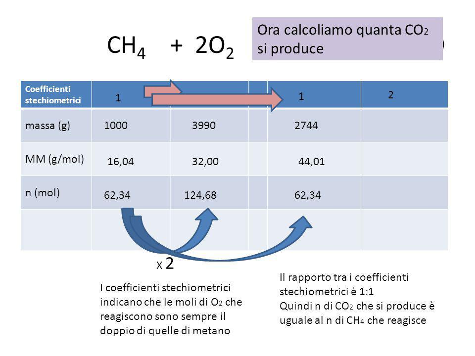 CH4 + 2O2 → CO2 + 2H2O Ora calcoliamo quanta CO2 si produce massa (g)