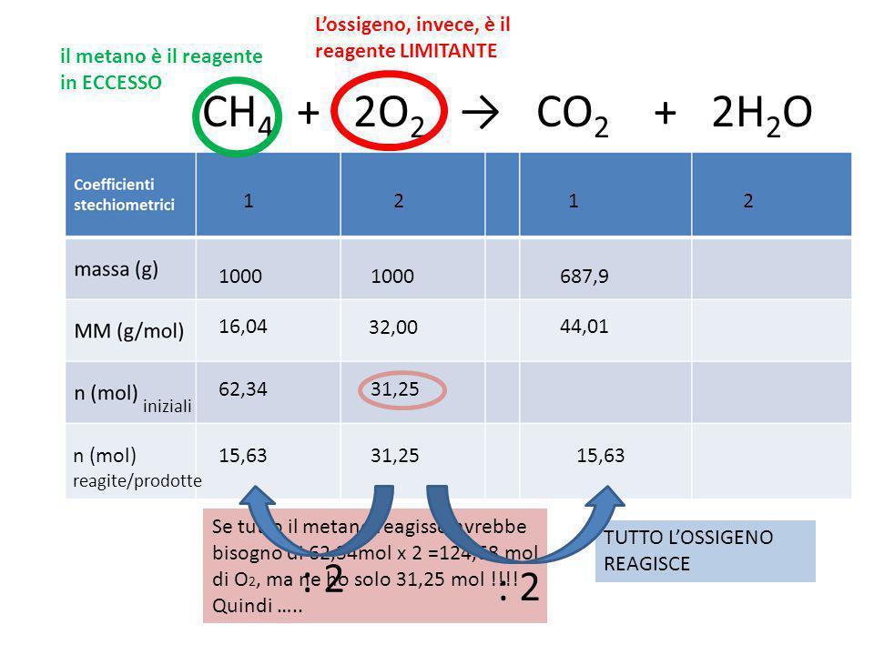 L'ossigeno, invece, è il reagente LIMITANTE