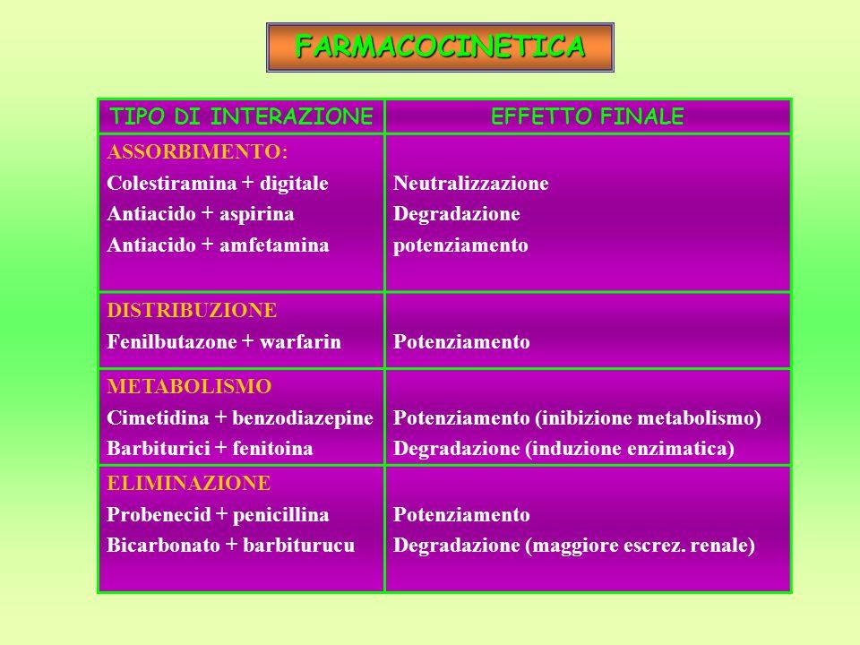 FARMACOCINETICA TIPO DI INTERAZIONE EFFETTO FINALE ASSORBIMENTO:
