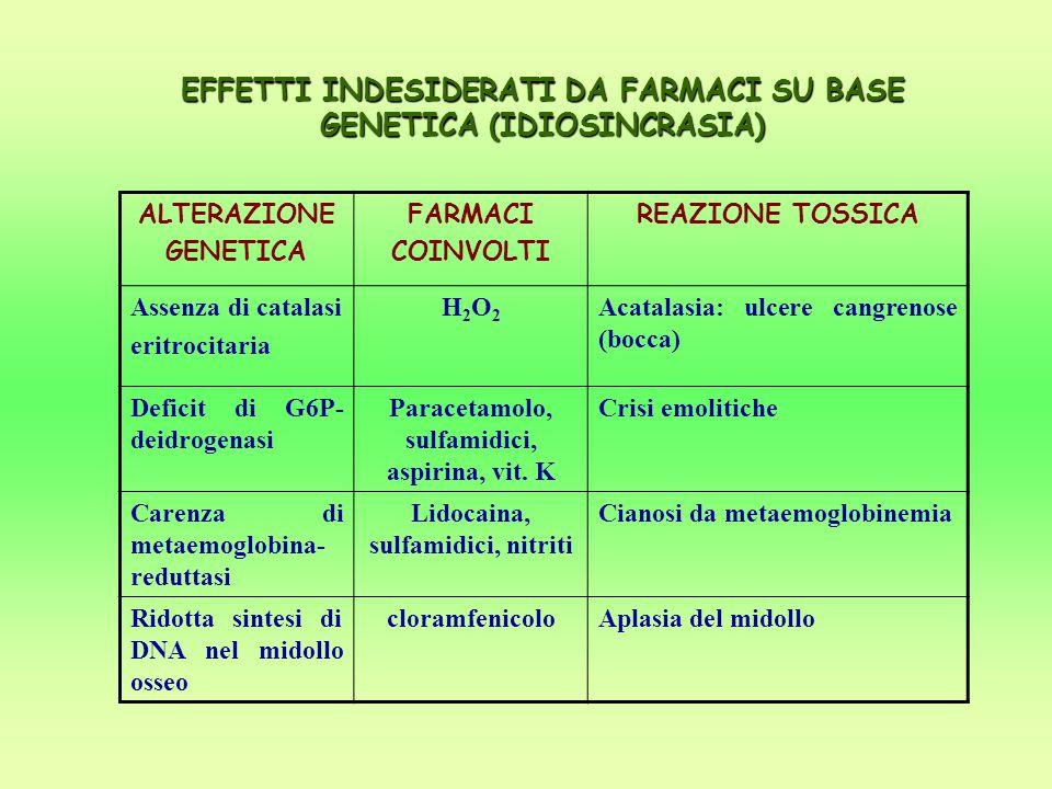 EFFETTI INDESIDERATI DA FARMACI SU BASE GENETICA (IDIOSINCRASIA)