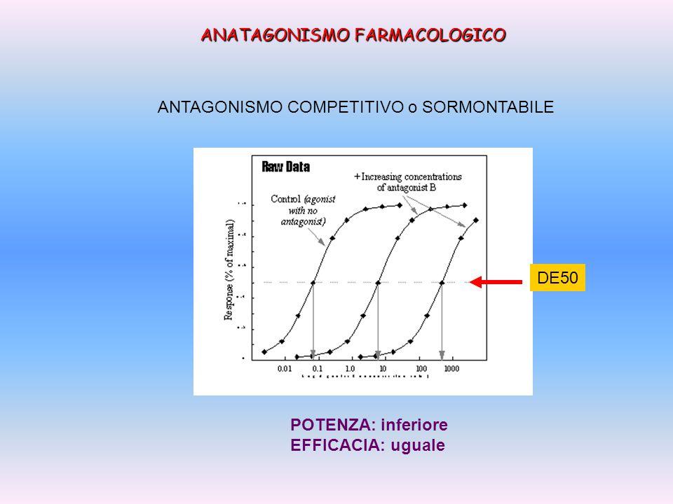 ANATAGONISMO FARMACOLOGICO