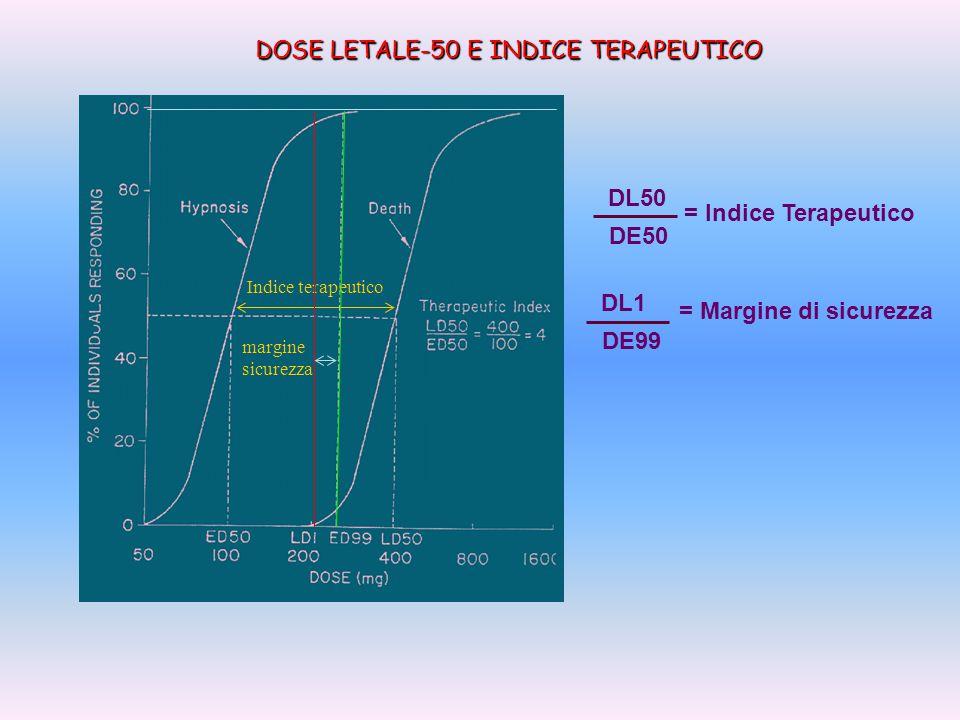 DOSE LETALE-50 E INDICE TERAPEUTICO